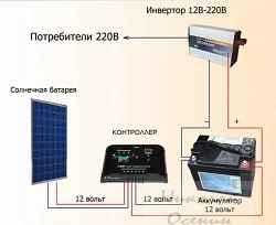 Преимущества покупки готовых солнечных электростанций