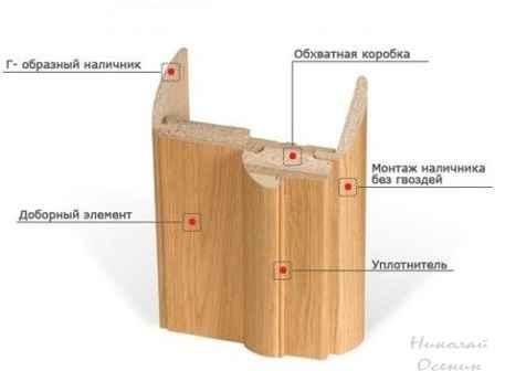 Установка доборов к коробке межкомнатной двери с пазом