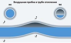 Воздушные пробки в трубах