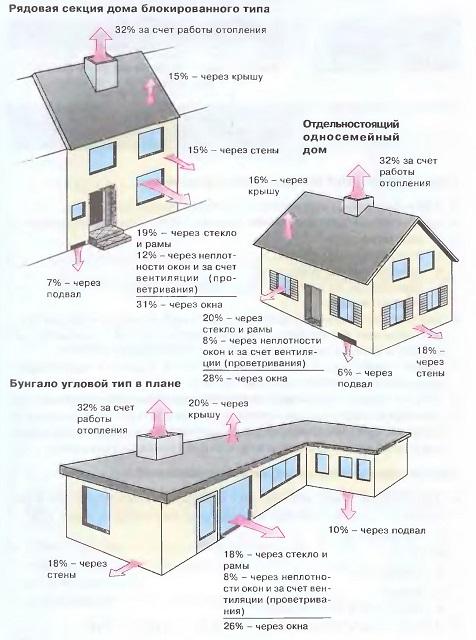 Теплопотери через различные части здания в зависимости от типа дома