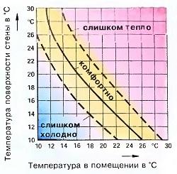 График распределения комфортных температур в помещении