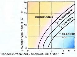 График распределения комфортных температур пола в зависимости от времени прибывания человека в помещении
