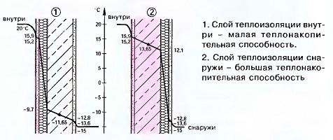 Теплонакопительная способность стен