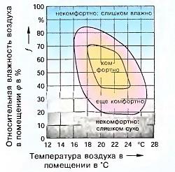 Относительная влажность воздуха и ощущение