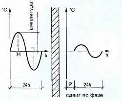 Отношение амплитуд колебаний температур (h — час).