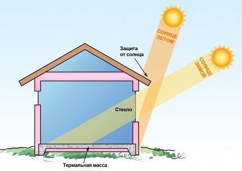 Тепловая защита дома летом
