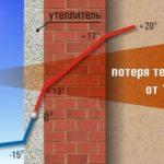 Сравнение теплозащиты и защиты от влаги