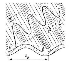 Длина волны λB 1
