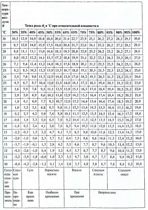 Таблица 2.2. Точка росы бтв зависимости от температуры и относительной влажноси воздуха.