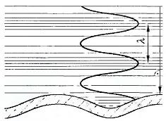 Длина волны λB