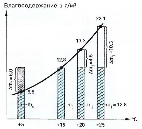 Рис. 2.34. Относительная влажность воздуха