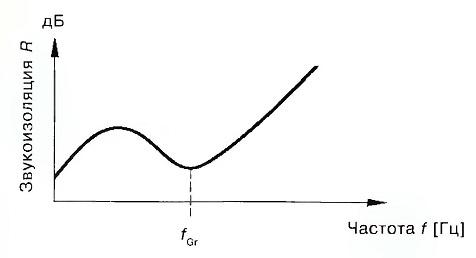 Граничная частота fGr