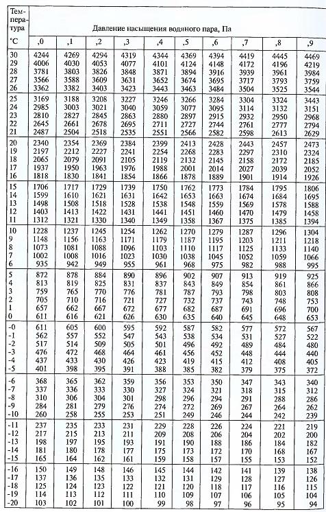 Таблица 2.3. Давление насыщения водяного пара в зависимости m температуры.