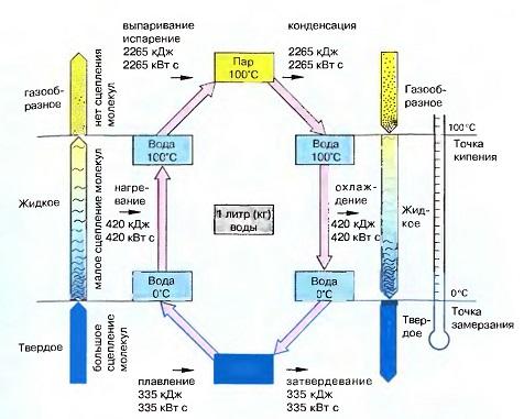 Энергетический баланс изменения состояния воды