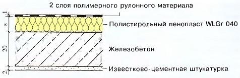 Невентилируемая совмещенная плоская крыша