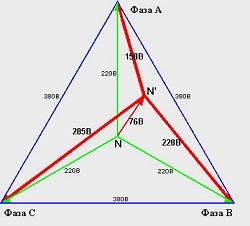Треугольник фаз
