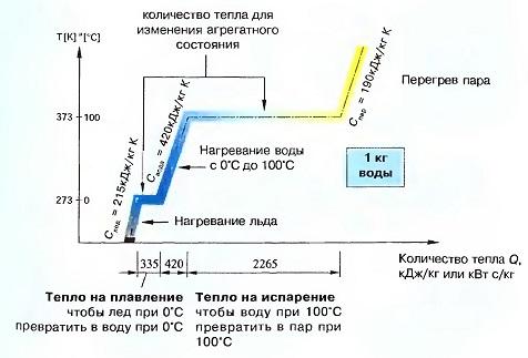 Диаграмма энергетического баланса изменения агрегатных состояний воды