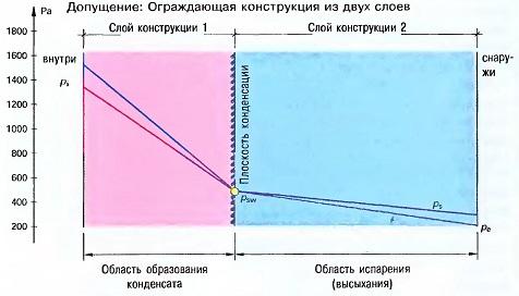 Период водонакопления с середины ноября по середину января