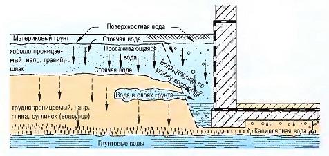Виды воды-2