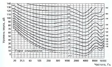 Уровень звука - уровень громкости