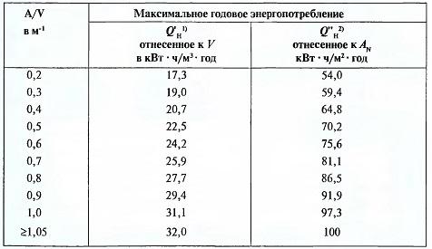 Максимальные значения годового энегропотребления на отопление, отнесенные к отапливаемому объему здания V,или к полезной площади в зависимости от отопления A/V