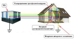 Распределение фаз в доме