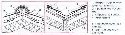Утепление плитами элементов крыши 1