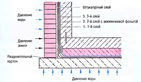 Рис. 2.16. Наружная гидроизоляция, выдерживающая давление воды