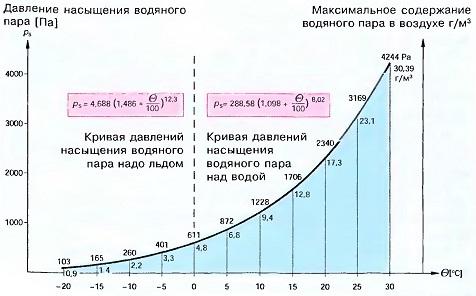Давление насыщения водяного пара и максимальное содержание водяного пара в зависимости от температуры
