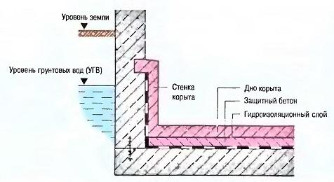 Внутренняя гидроизоляция в виде корыта