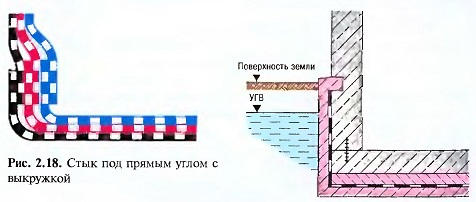 Гидроизоляция наружного корыта