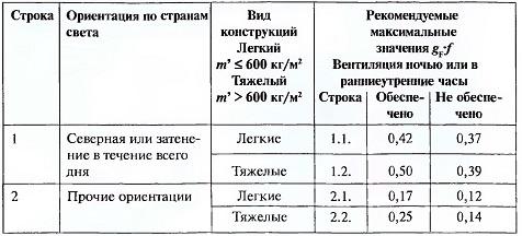Рекомендуемые максимальные значения gF⋅Fc в зависимости от вида конструкций и вида естественной вентиляции.