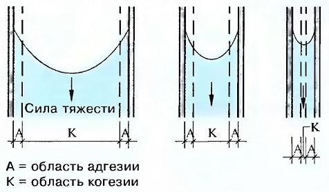 Связь между когезией - адгезией - силой тяжести