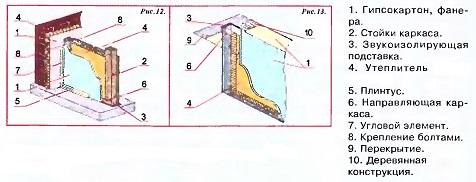 Утепление плитами элементов перегородок мансарды