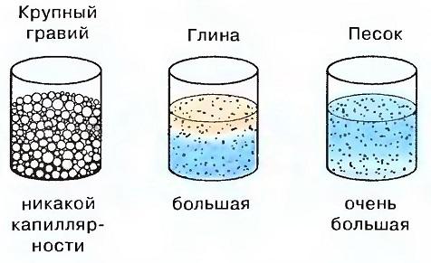 Различные виды грунта и их капиллярность