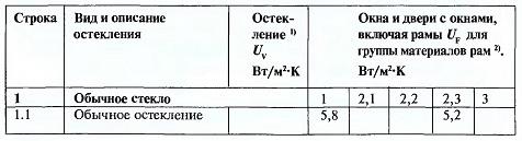 Расчетные значения коэффициентов теплопередачи для остекления Uv, а также окон и остекленных дверей включая оконные рамы UF