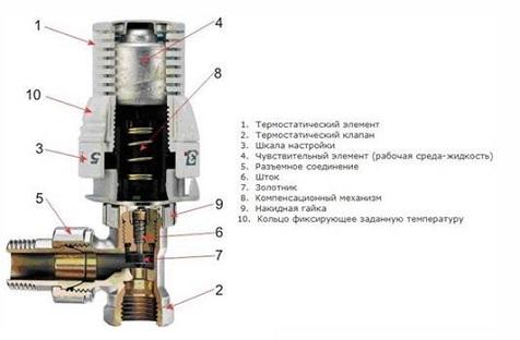 Устройство термостатической головки