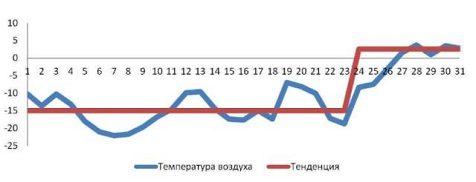 Тенденция изменения температуры наружного воздуха