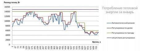 График зависимости тепловой мощности от температуры наружного воздуха при различных режимах работы системы отопления