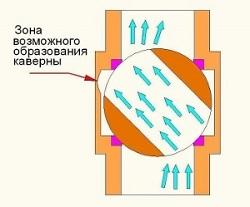 Регулирование потока шаровым краном
