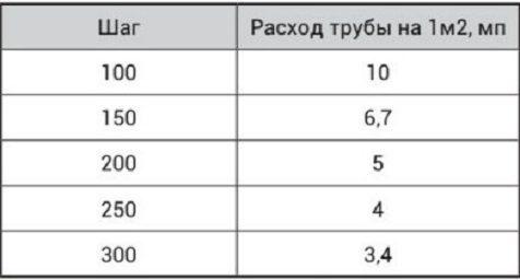 Расход трубы теплого пола в зависимости от площади помещения