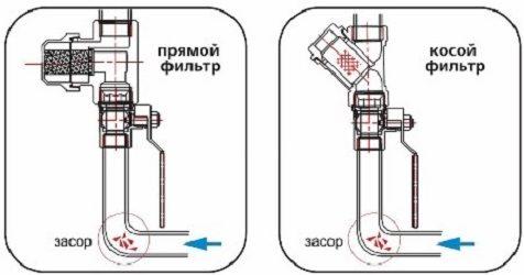 Прямые и косые фильтры на вертикальном участке с движением воды снизу-вверх