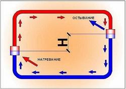 Принцип действия гравитационной системы отопления