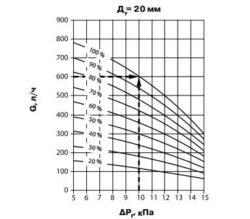 График зависимости поддерживаемого перепада давления от расхода при разных настройках клапана