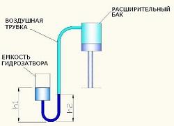 Воздушная трубка с гидрозатвором