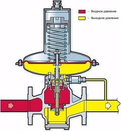 Конструкция мембранного регулятора перепада давления