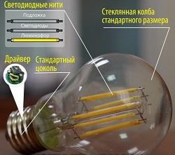 Конструкция филаментных ламп