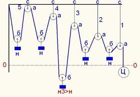 Схема разбалансированной системы