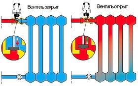 Как работает радиатор отопления