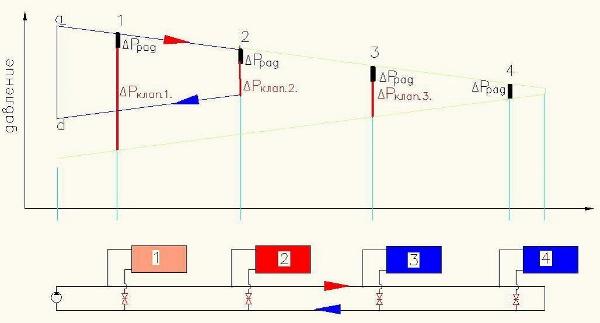Разбалансированная двухтрубная система